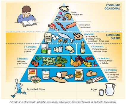 Piramide de alimentos 2
